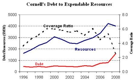 Cornell's Debt