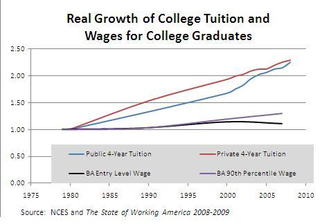 tuition_wage_growth.jpg